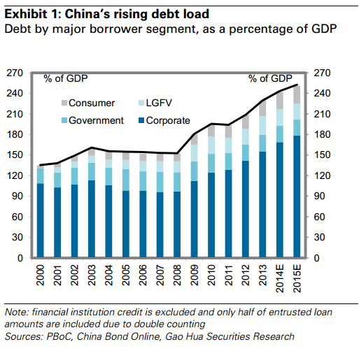 China-nonfinancial-debt-to-gdp.png